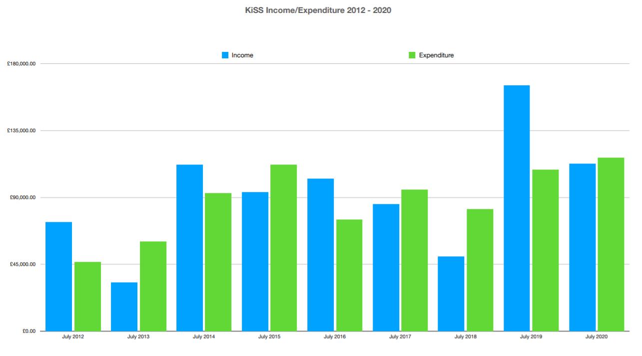 Ki SS Income expenditure 2012 2020
