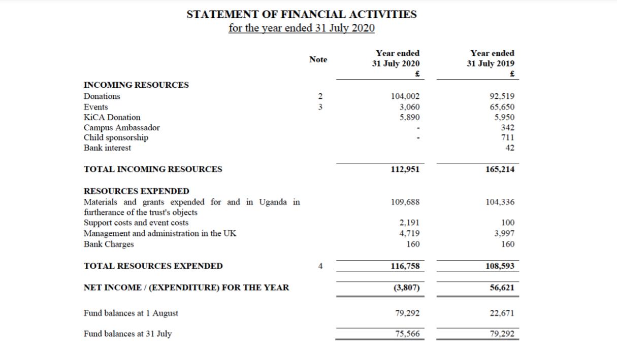 Statement of financial activites